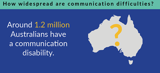 Around 1.2 million Australians have a communication disability. Source: Speech Pathology Australia